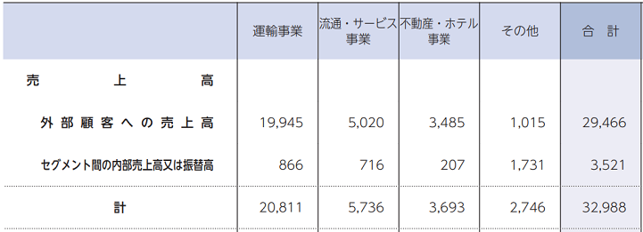 JR東日本 セグメント別売上高