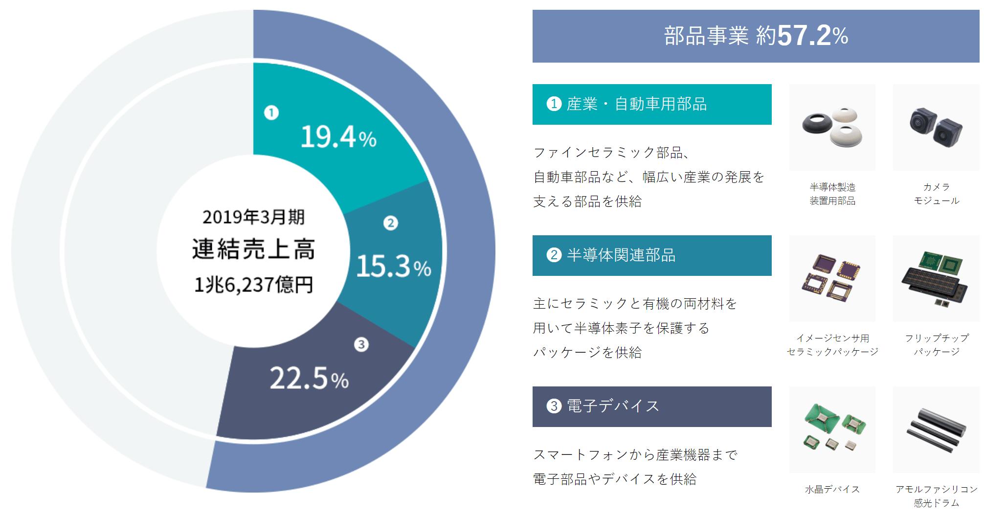京セラ 部品事業