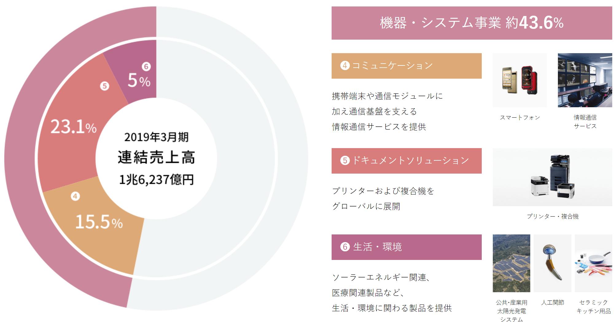 京セラ 機器・システム事業
