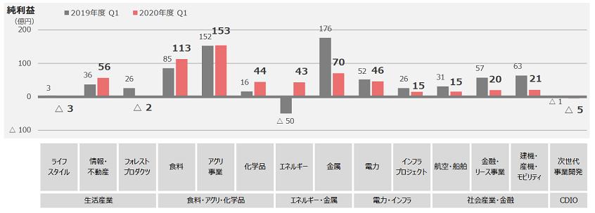 丸紅 セグメント構成