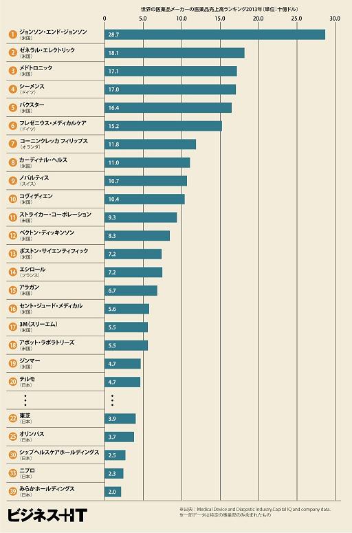 医療業界 ランキング