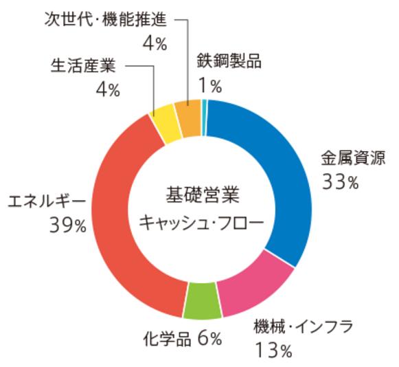 三井物産 事業別売上高