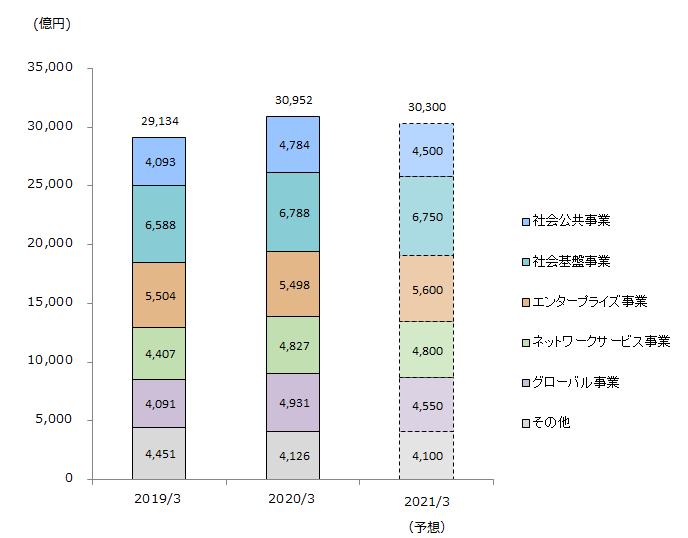 NEC セグメント構成