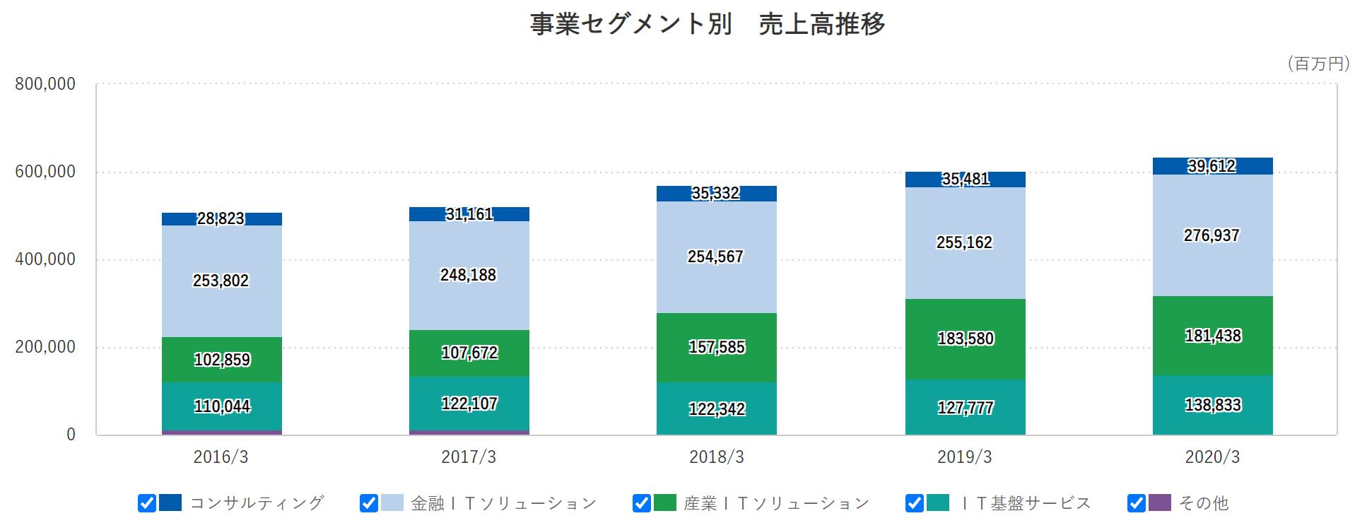 野村総研 売上高