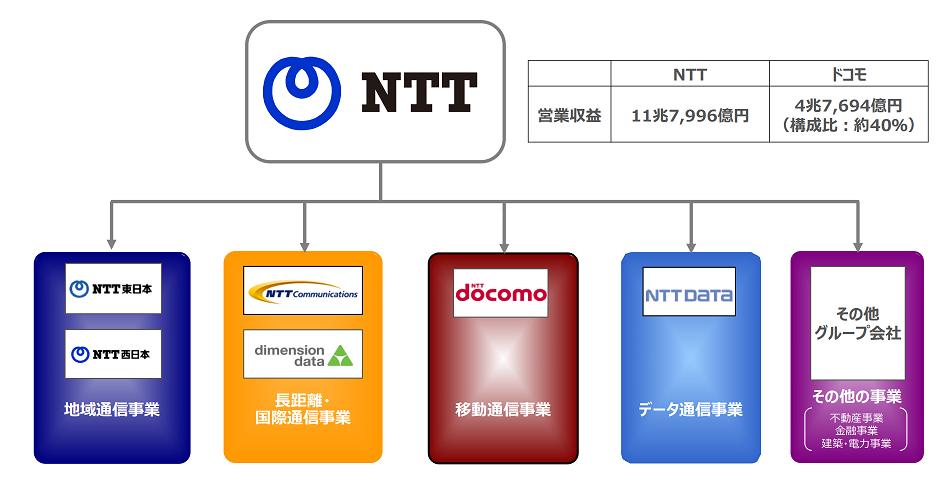 NTTグループ構造