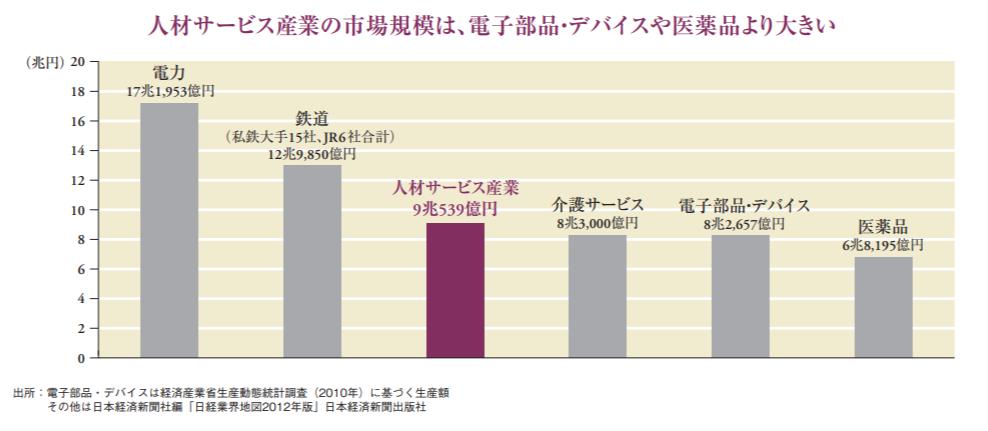 人材サービス産業の市場規模