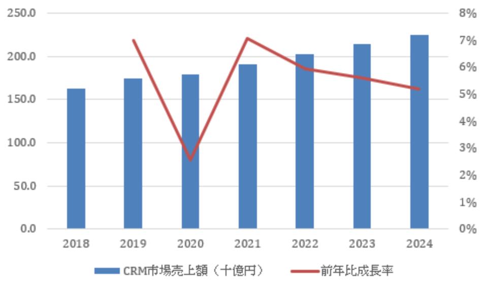 CRM市場規模