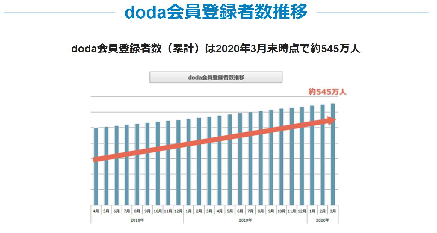 doda会員数推移