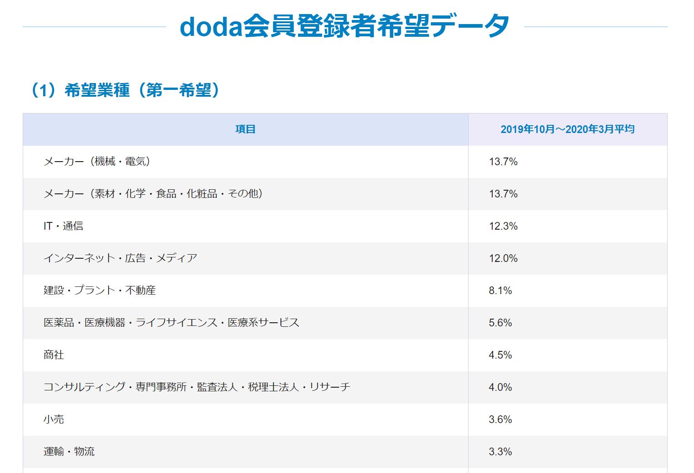 doda会員登録者数希望データ