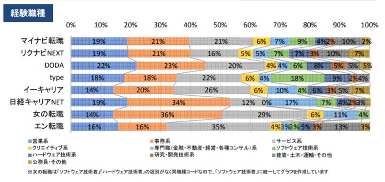 エン転職の利用者の職種比率