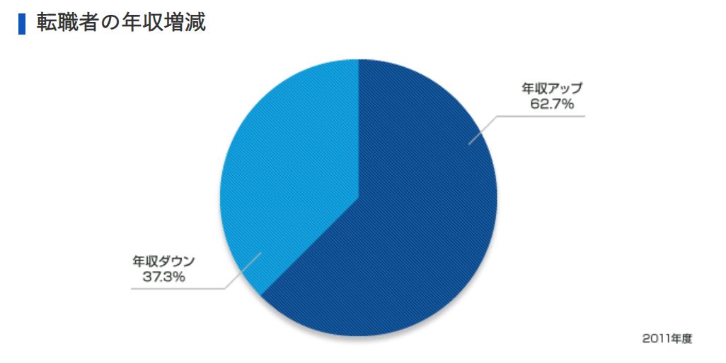 リクルートエージェント転職者の年収UP率