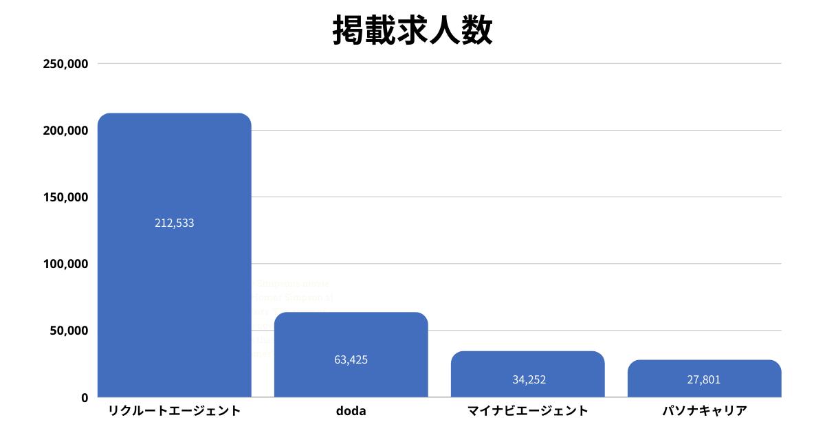 掲載求人数棒グラフ