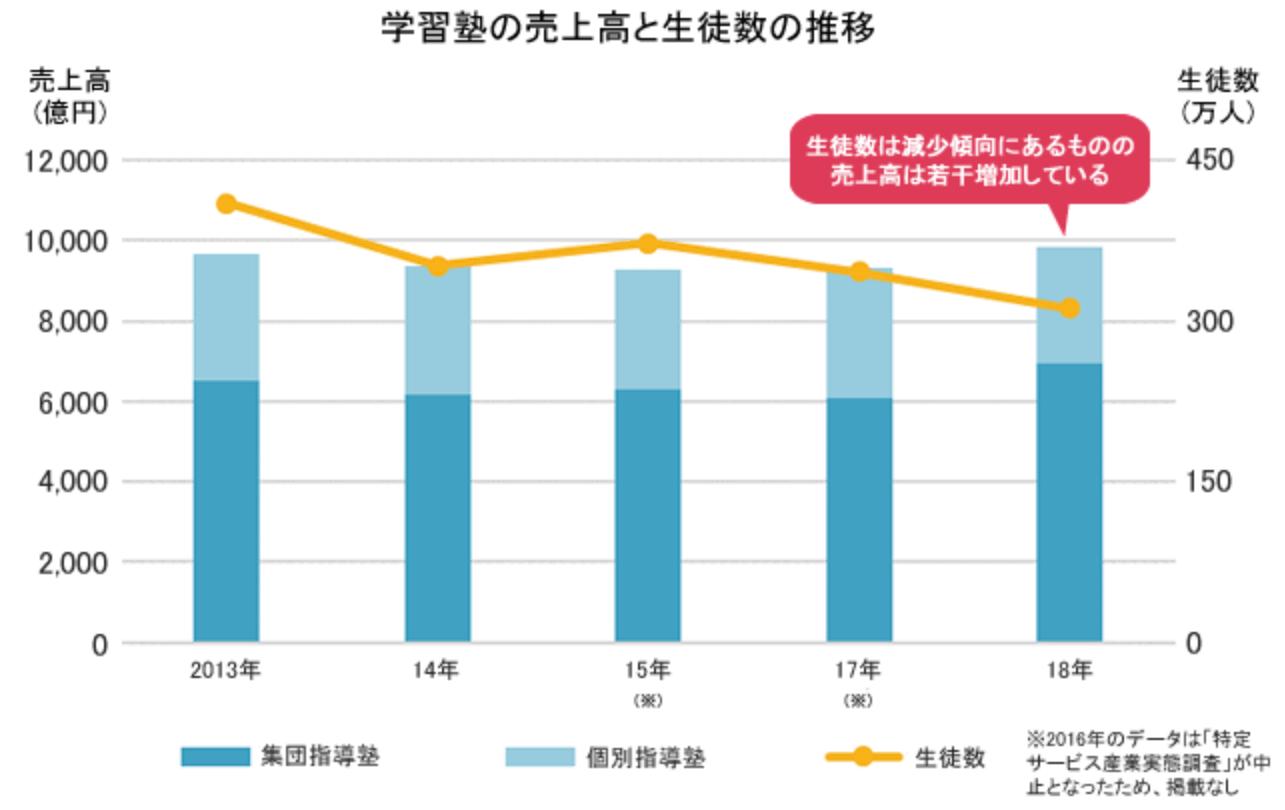 学習塾の売上高と生徒数の推移