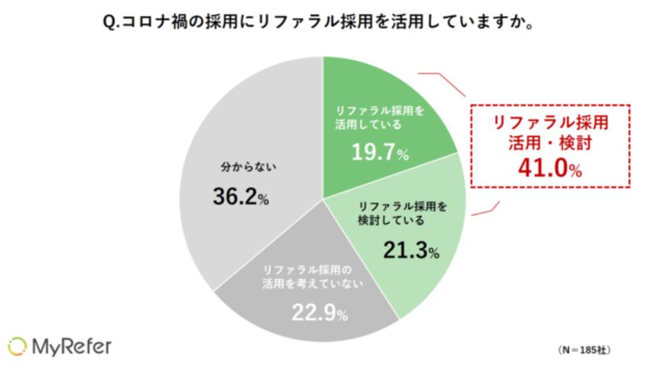企業の4割がリファラル採用の活用検討